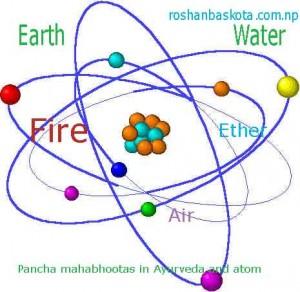 Atom and Ayurveda
